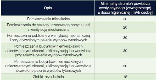 Charkowska, Minimalne wartości strumienia powietrza zewnętrznego doprowadzanego do pomieszczeń przeznaczonych na pobyt ludzi