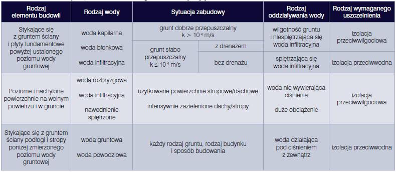 Bartłomiej Monczyński, Barbara Ksit, Hydroizolacja garaży w budynkach mieszkalnych, Vademecum Izolacje