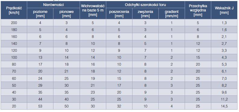 Oleksiewicz, diagnostyka naiwerzchni kolejowej, Vademecum Budownictwo Kolejowe