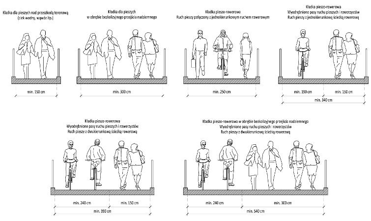 Marek Państak,Kładki dla pieszych - kształtowanie i projektowanie, Vademecum Budownictwo Drogowe