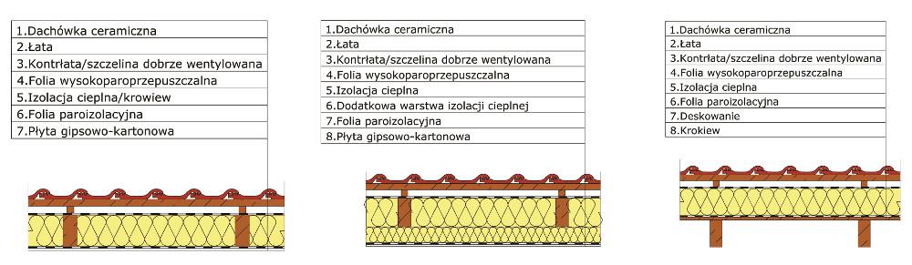 Krzysztof Pawłowski, Prawidłowa izolacja cieplna poddaszy, Vademecum Izolacje