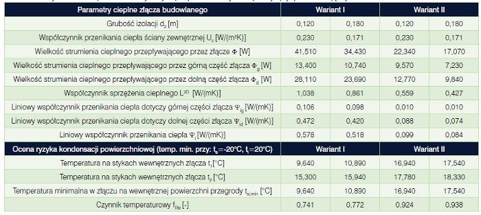 Krzysztof Pawłowski Uniwersytet Technologiczno-Przyrodniczy w Bydgoszczy, mostki cieplne