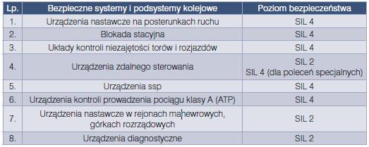 Lewiński, Perzyński, nowoczesne systemy sterowania ruchem kolejowym, Vademecum Budownictwo Kolejowe