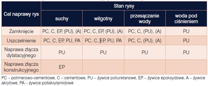 Naprawa rys i pęknięć metodą iniekcji, Bohdan Stawiski, Politechnika Wrocławska