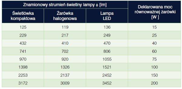 Energooszczędne źródła światła, Andrzej Wiśniewski, Politechnika Warszawska