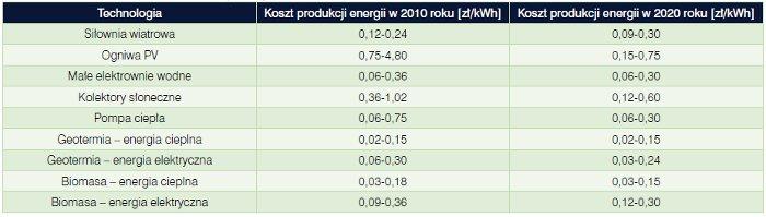 Jacek Zimny, Krzysztof Szczotka, Sebastian Bielik, Akademia Górniczo-Hutnicza, OZE, odnawialne źródła energii