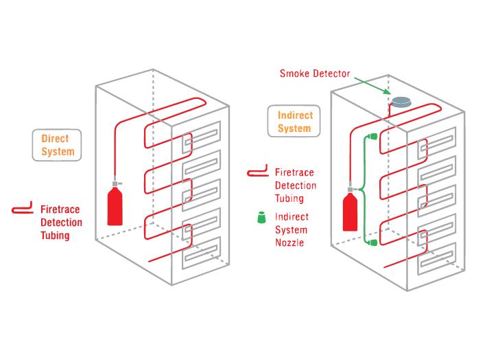 dekk fire solutions, system gaszenia lokalnego, fire trace