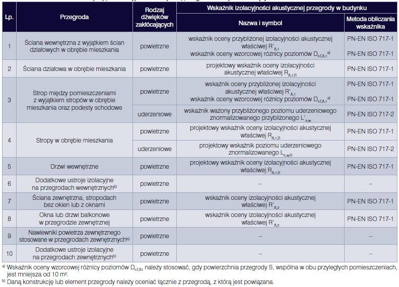Leszek Dulak, Prognozowanie izolacyjności akustycznej przegród wewnętrznych, Vademecum Izolacje